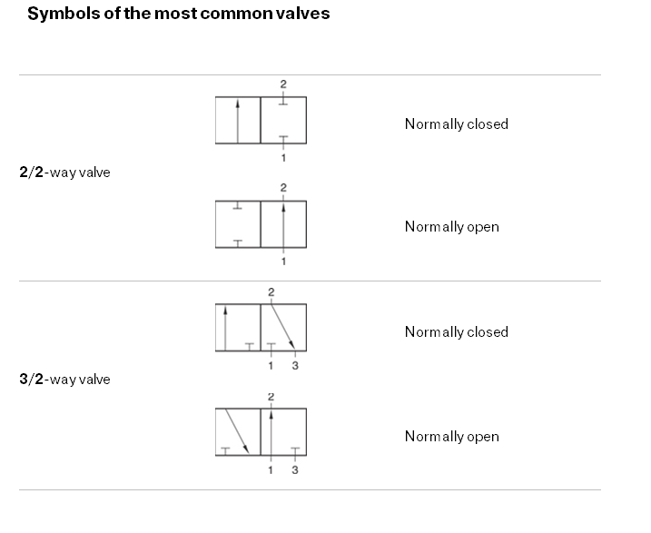 Symbols of the most common valves