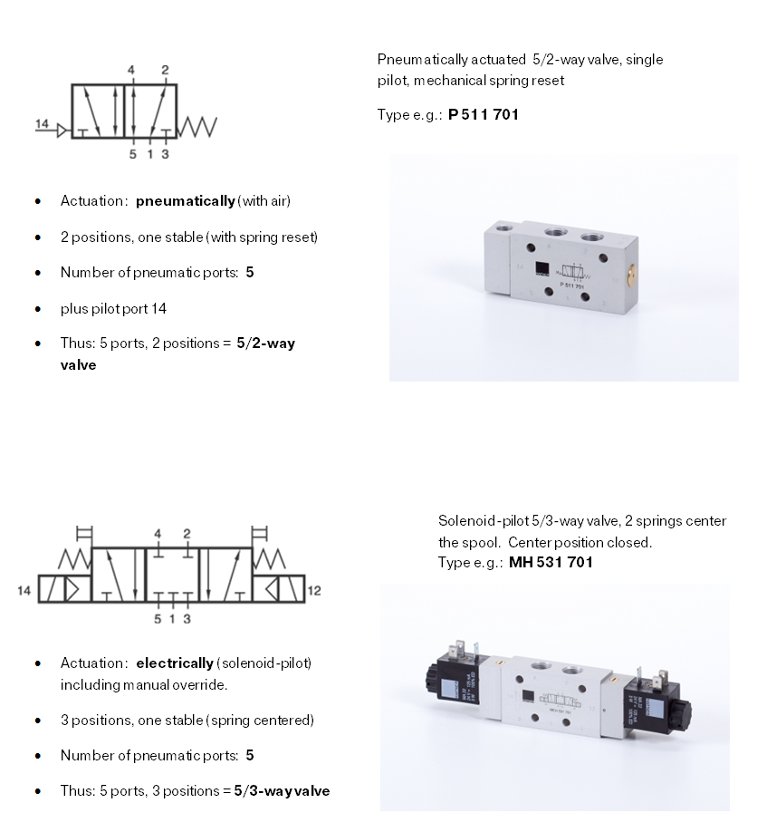 Iso Schemes Of Directional Control Valves