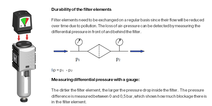 Durability of the filter elements