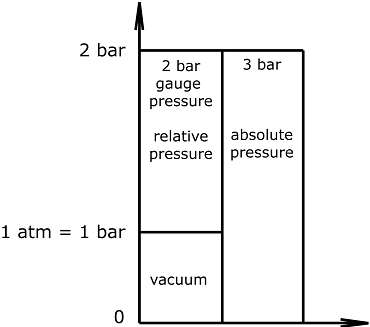 Graph-absolute-relative-pressure