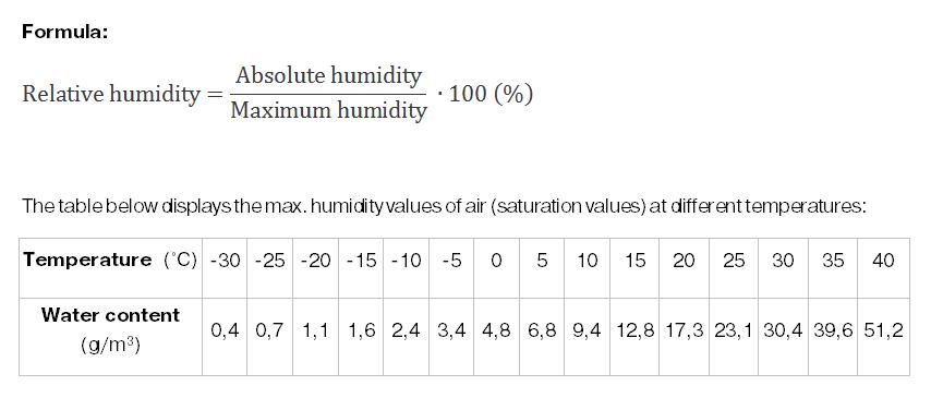 humidity formula