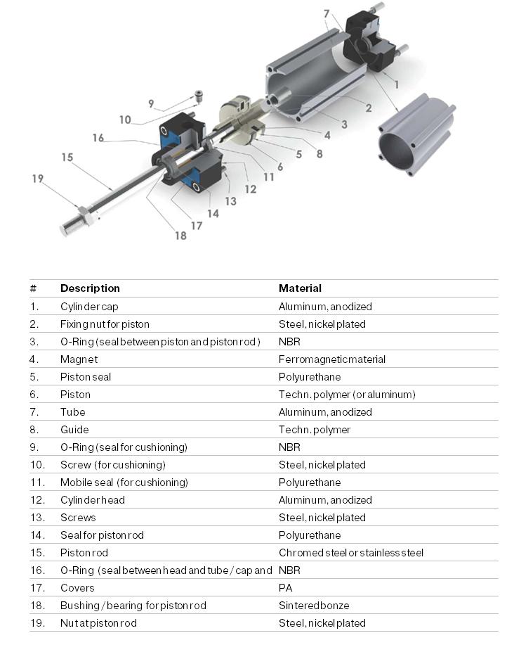 materials cylinder