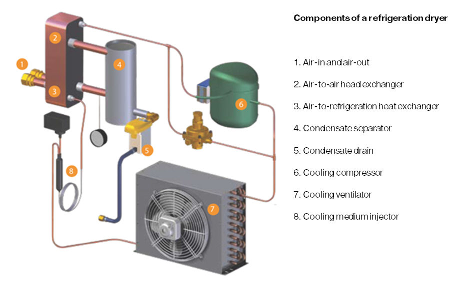 Components of a refrigeration dryer