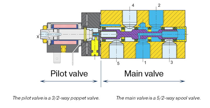 Structure of pilot operated spool valves