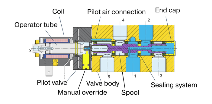 valve with function