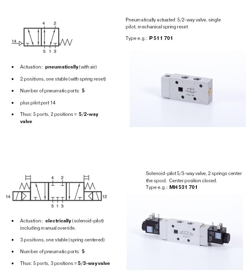 3 way air valve diagram iso schemes of directional control valves  iso schemes of directional control valves