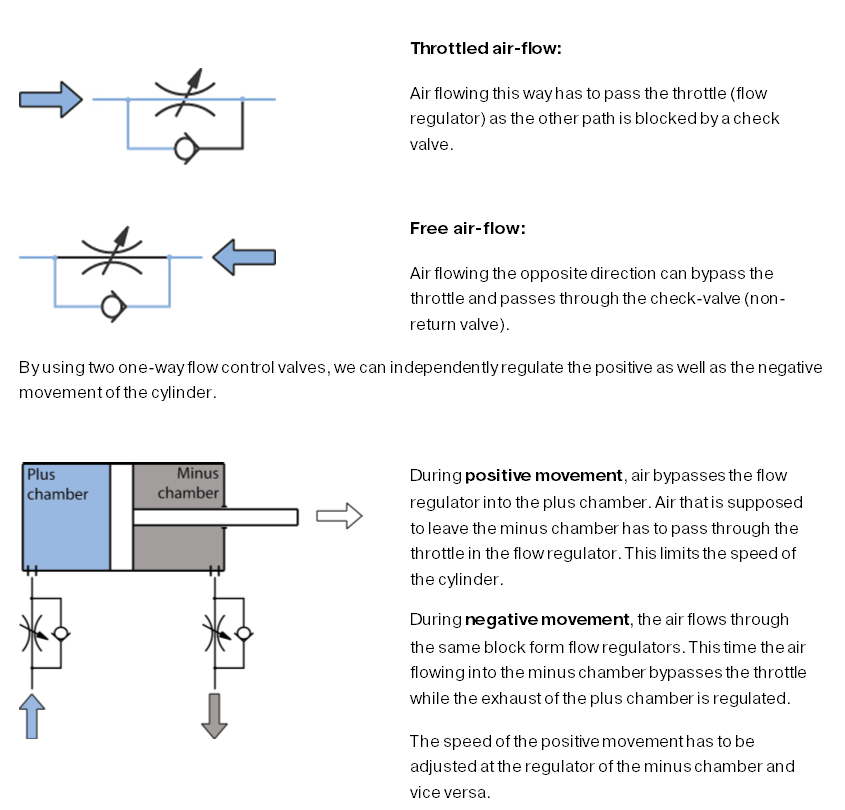 The pneumatic cylinder – part 2 on