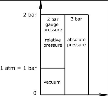 Basic Concepts of Pneumatics