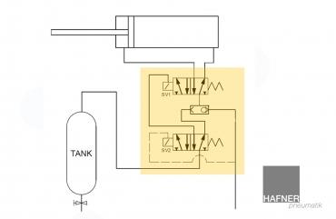 Fail-safe position for double acting actuators